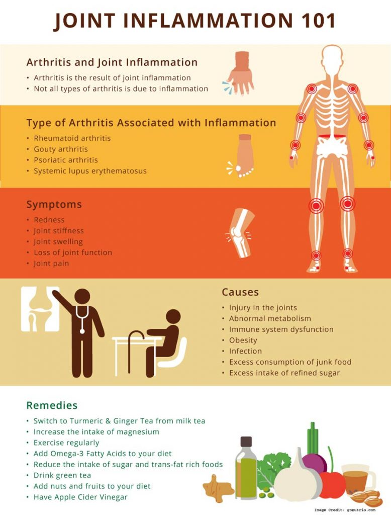 cause of joint inflammation